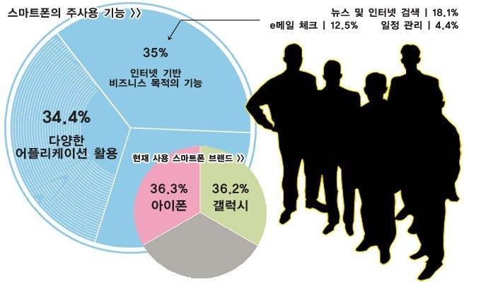 """도시 성인 32% """"스마트폰 쓰거든요^^"""""""