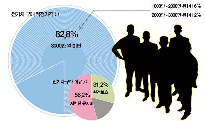 """국민 82.8% """"전기車는 3000만 원 미만이 딱!"""""""