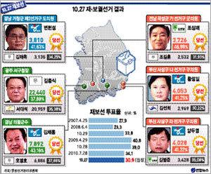 """초미니 선거 호된 민심에 """"뜨끔"""""""