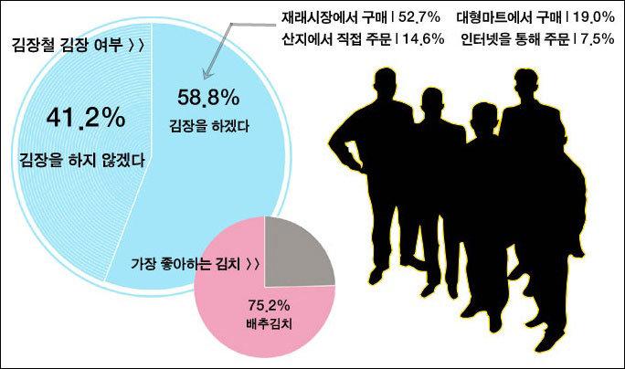 """국민 10명 중 4명 """"김장 안 해요"""""""