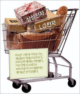 역시 외국인 '대박', 개미 '쪽박'