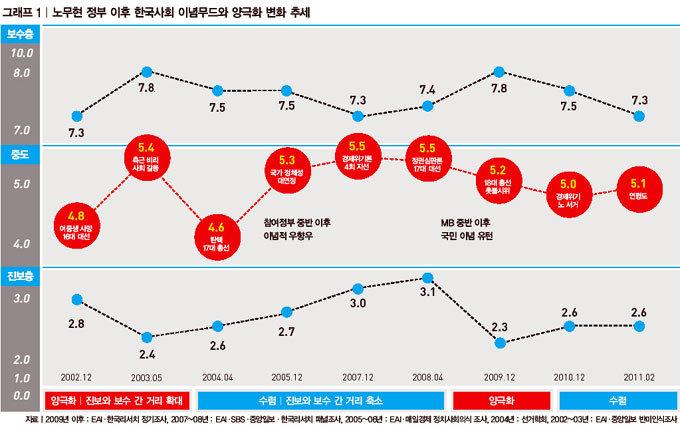 한국인 실용 중도 전성시대