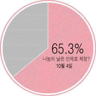 """10월 4일 '나눔의 날' 65.3% """"찬성합니다"""""""