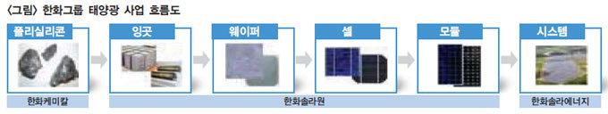 """태양광 엔진 단 한화 """"우린 글로벌 기업으로 간다"""""""