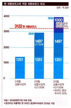 금융위기 먹구름 … 한국은 이겨낼까?