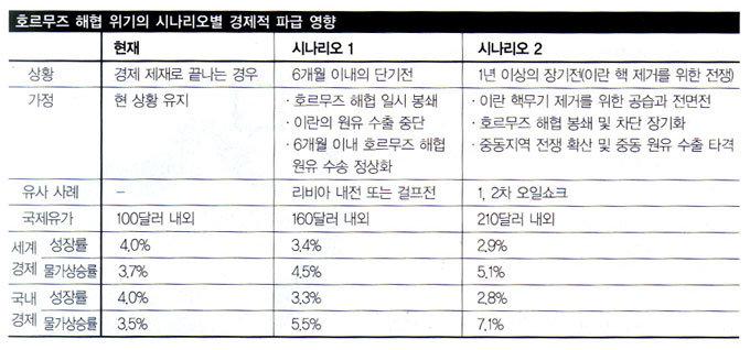 호르무즈 위기에 한국 경제 '식은땀'
