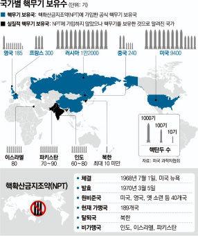 '북한은 핵보유국' 다 알면서 쉬쉬 도대체 왜?