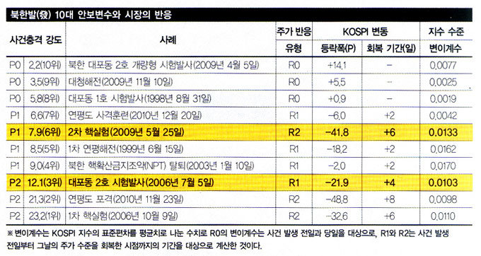 北 예상외 연쇄도발 땐 한국 증시 시퍼렇게 질렸다