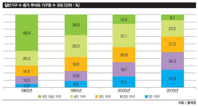 대한민국 1~2인 가구 48% 넘었다