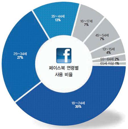 페이스북이 '잽'이라면 트위터는 '카운터펀치'