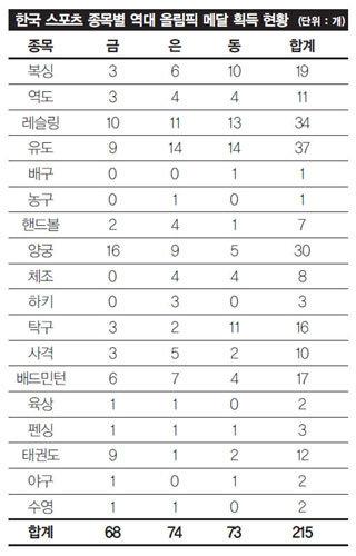 """금메달 13개 + α  """"코리아 파이팅"""""""