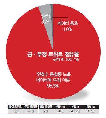 """'안철수 룸살롱' 신동아 보도에 유탄 맞은 네이버 """"악!"""""""