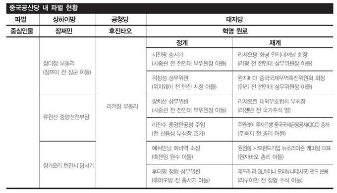'홍색귀족' 태자당 전성시대!