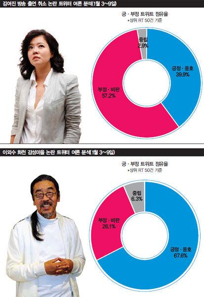 김여진 출연금지 방송국을 위한 변명