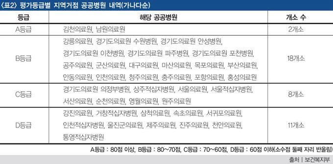 전국 지방의료원 폐업 도미노?