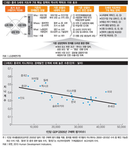 시진핑 '소득분배 개혁' 사활 건다