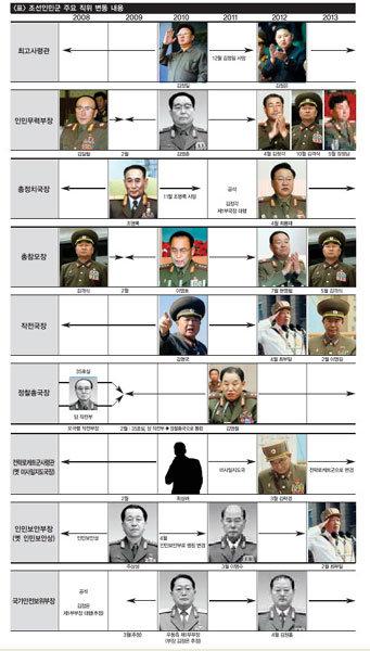 오직 김정은에 충성 인민군 수뇌부 자고 나면 교체