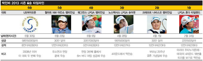 어메이징 박인비!