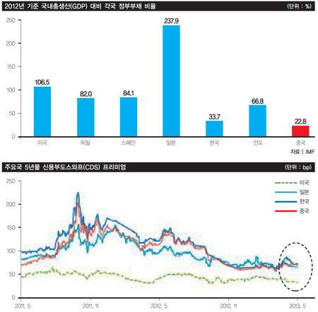 중국 경제 '구조개혁' 팔 걷었다