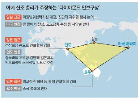 북핵 때문에 '일본 손' 잡으라고?