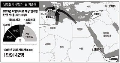 난민들의 무덤…'지중해 비극'