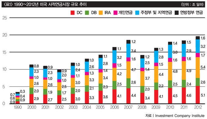 1층만 보는 한국, 2~3층 올리는 미국