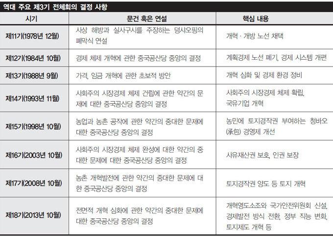 """""""정부 힘 빼고 시장 주도로 개혁"""""""