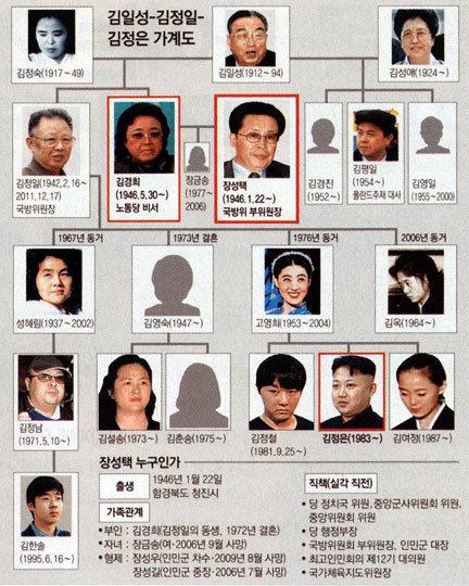 """""""이권싸움서 내각 패배 주도권은 강경 군부로"""""""
