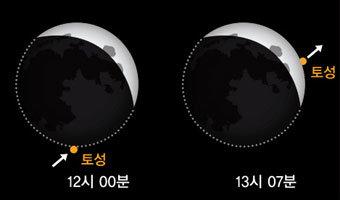 봄에는 '혜성'…가을엔 '토성엄폐'