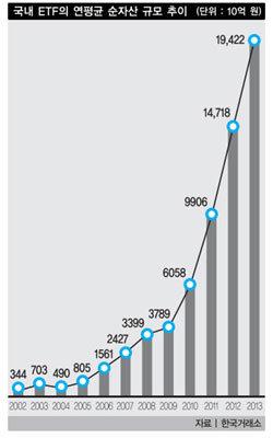 상장지수펀드(ETF) 인기 다 이유가 있다