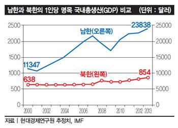 북한은 지금 딱! 1970년 남한 수준