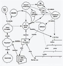 '웹'은 열려 있다, 고로 진화한다