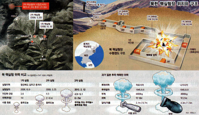 소형·경량화 핵탄두 노동 미사일에 장착 발사하나