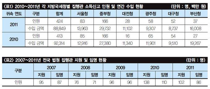 평균 연봉 2억…최고 13억 '로또복권' 집행관 아십니까?