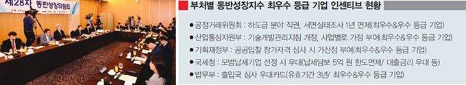 SK, 동반성장 행복 동행에 '앞장'