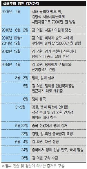 잘나가던 시의원 상상 초월 '엽기 행각'