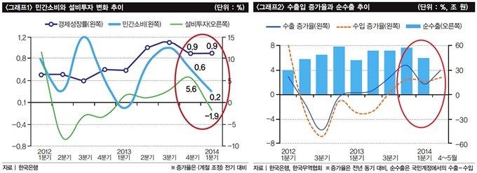 하반기 한국 경제 '지뢰밭'