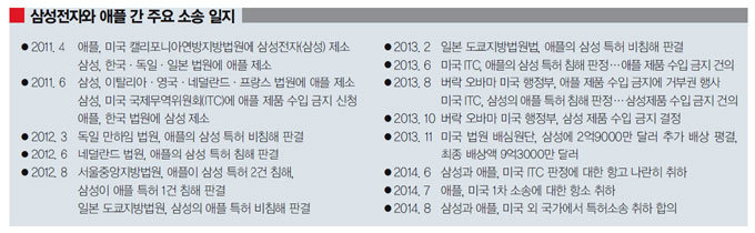 삼성·애플 특허소송 전격 철회 왜?