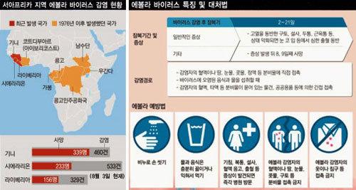 에볼라 공포 지구촌 무차별 습격
