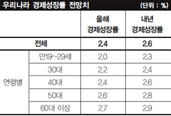 5대 분야별 응답으로 본 대한민국 현주소