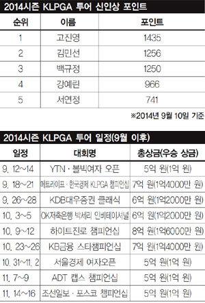 벌써 8억…'김효주 전성시대'