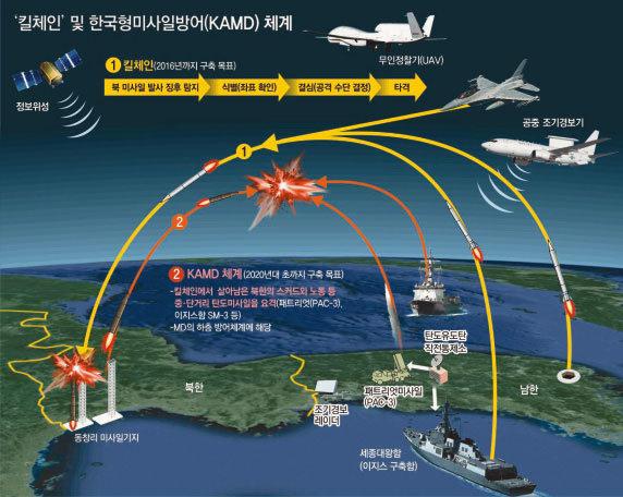 북 주요 시설 일거에 파괴 한국군 킬체인 개념 무력화되나