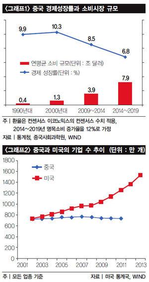 7~8% 성장 '신창타이' 연착륙하나