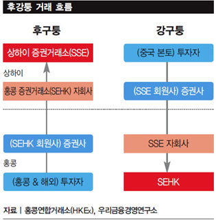 후강퉁(상하이 홍콩 증시) '돈 먹는 하마' 되나
