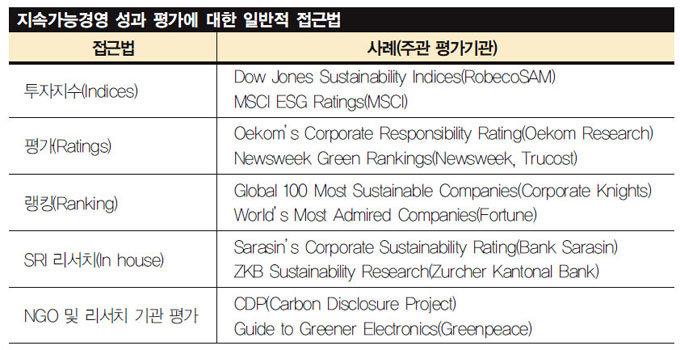 지속가능경영 평가 기업의 새 가치가 되다