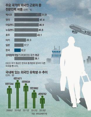 """""""한국살이 만족하지만 빡빡해요"""""""