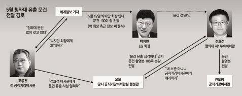국정농단 쏙 빠지고 정보유출사고?