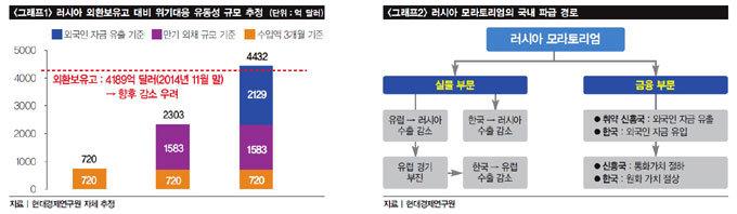 러시아 경제 급랭 땐 한국도 혹한