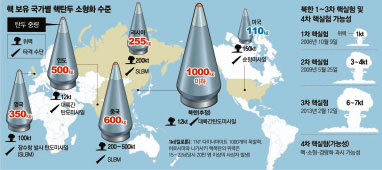 북한의 핵탄두 소형화 진실게임