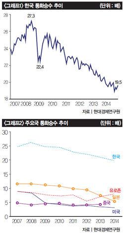 '돈맥경화'로 병들어가는 한국